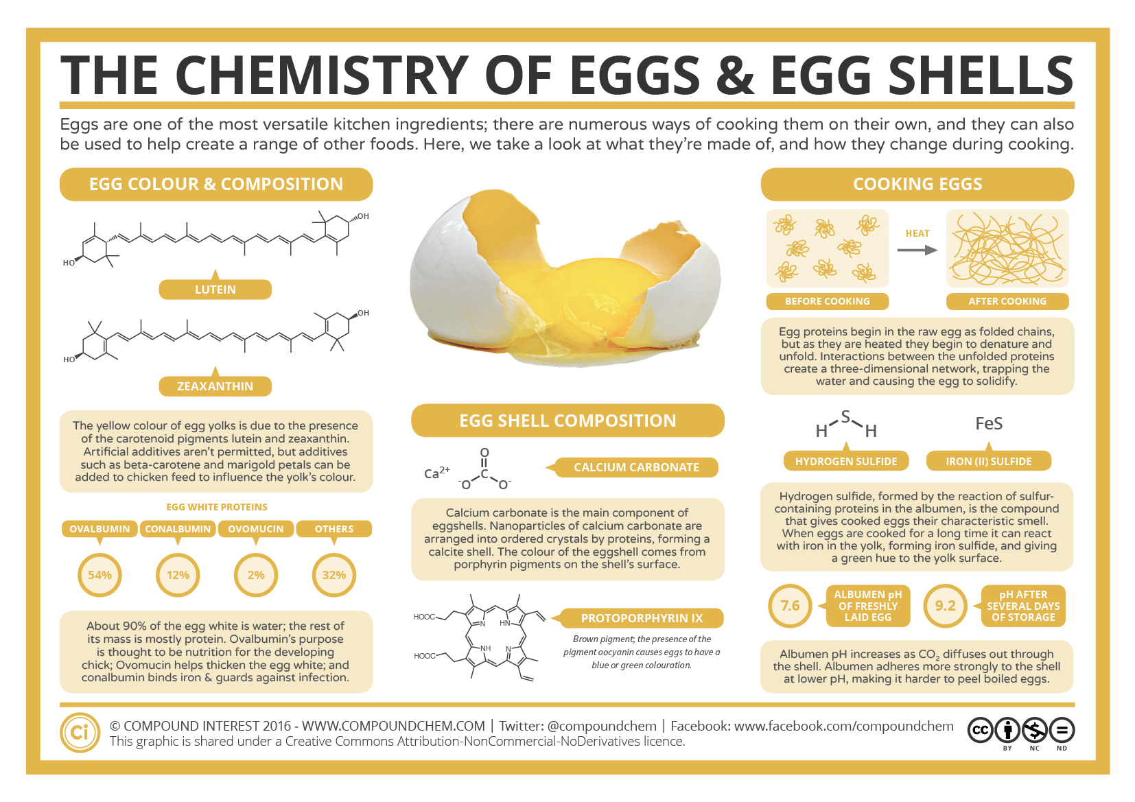 the chemistry of eggs and eggshells